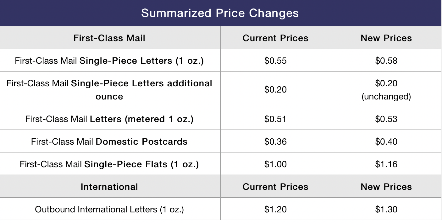 A screen grab for the USPS website listing new postal rate hikes, including a 3 cent spike in single-postage.